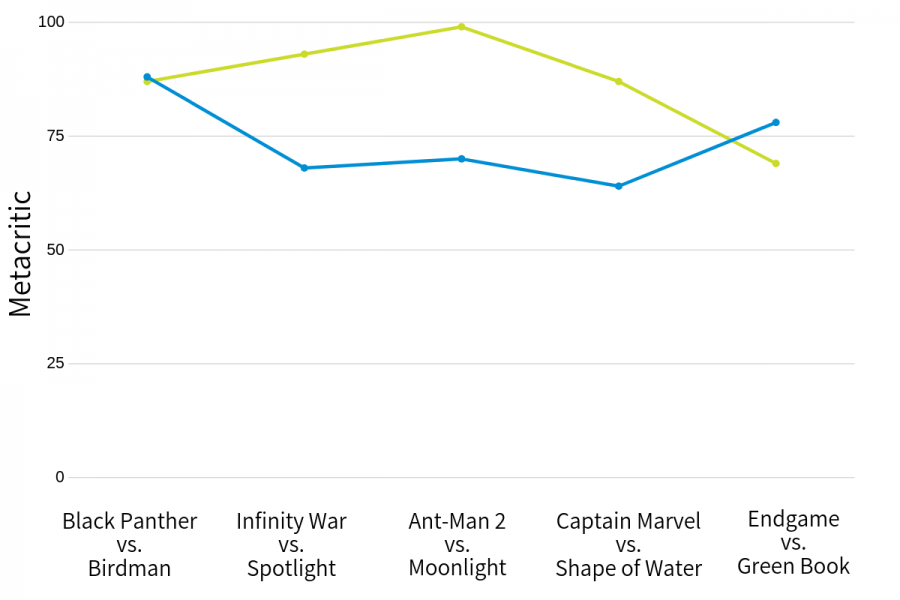Metacritic compiles film reviews- both critical and audience-based- into a raw score from 1 to 100. Oscar winners (green), until Green Book, have consistently landed in the upper range of these scores, while Marvel movies (blue) tend to rank around 20 points lower.