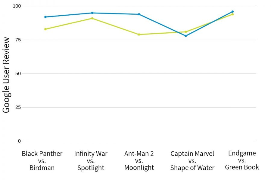 A higher percentage of Google Users rank Marvel movies (blue) more favorably than Oscar winners (green).
