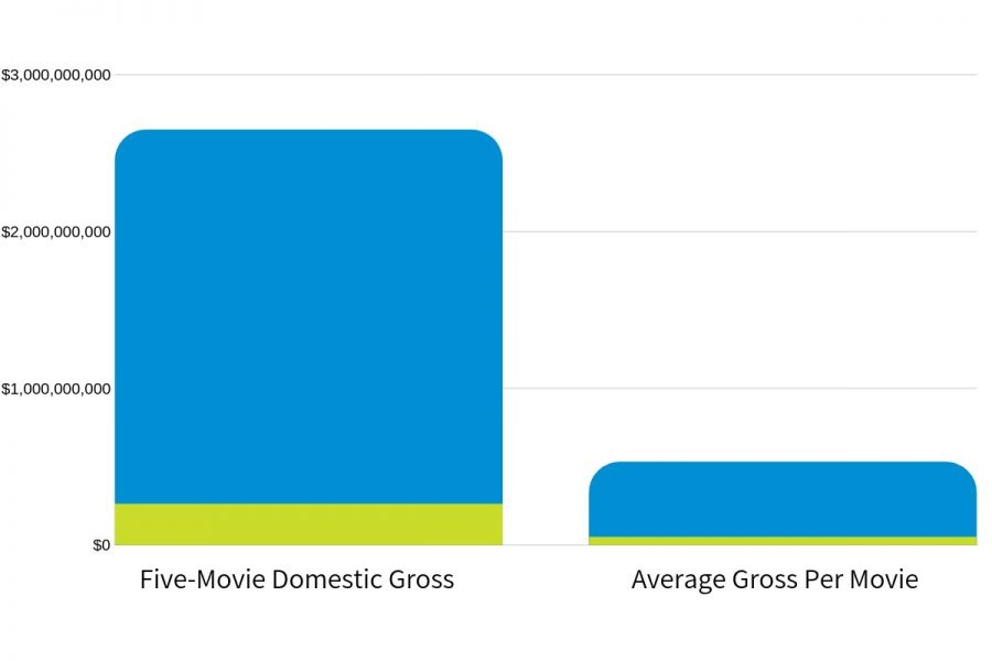 The domestic gross by Marvel movies (blue) is ten times the domestic gross brought in by the past five Oscar winners (green). The average domestic gross for a single Marvel movie is more than the total gross for the past five Oscar winners combined.