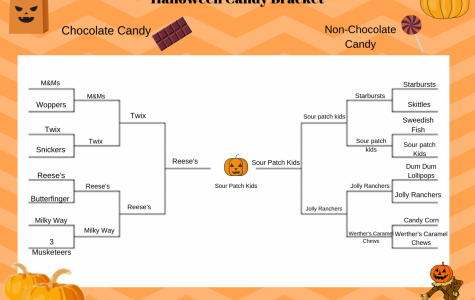 Halloween Candy Bracket