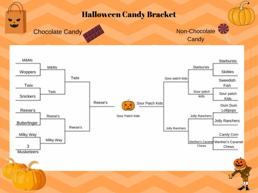Halloween Candy Bracket
